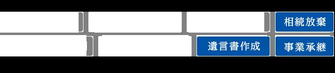 遺産分割協議/遺留分撲殺請求/不動産の分割/相続放棄/特別受益・寄与分/財産・相続人調査/遺言書作成/事業承継
